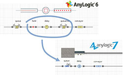 "What's New in AnyLogic 7? Support of ""pull"" protocol"