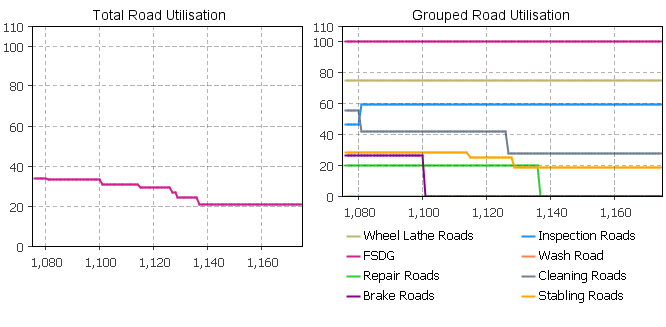Statistics from railyard design simulation model