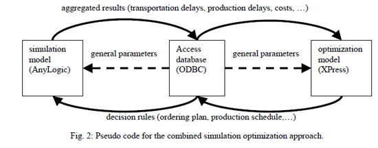Pseudo code for the combined simulation optimization approach