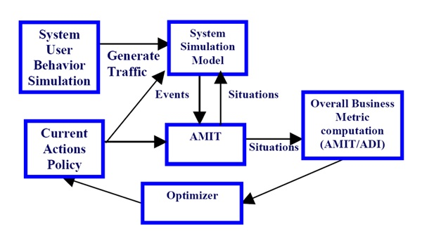 The Business-Objective Driven Optimization Architecture
