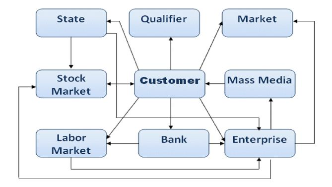 Class diagram of the multi agent based model of wealth distribution among the customers