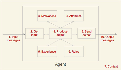 Agent Behaviour in Healthcare Simulation Model