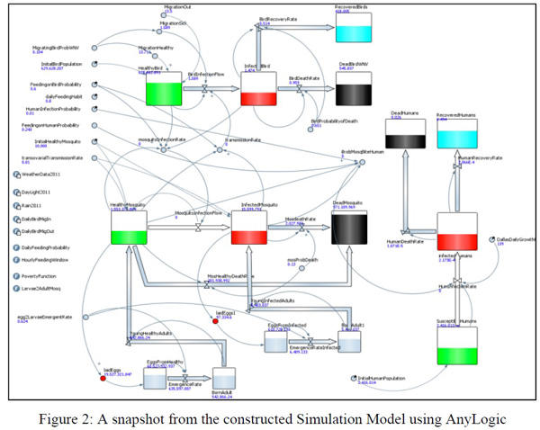 System Dynamics in Epidemiology - spreading infection simulation model