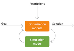 Network Optimization with Simulation