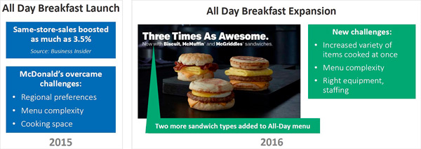 All Day Breakfast Expansion