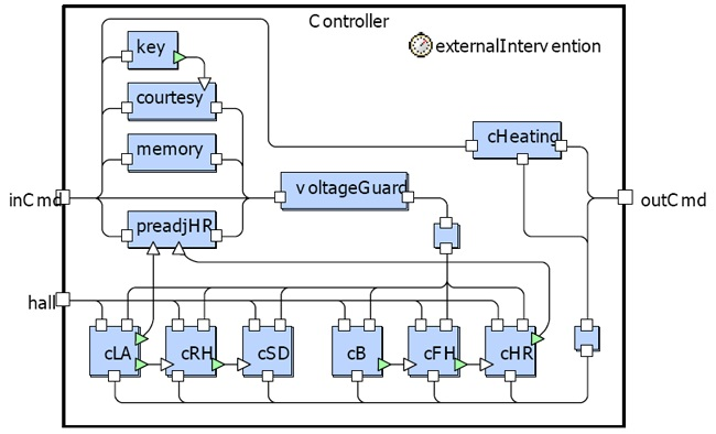 Structure of the Controller Class