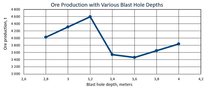Ore Production with Various Blast Hole Depths