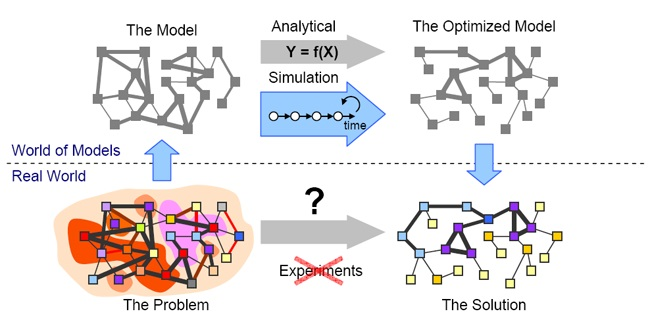 Open-Source Network Simulators
