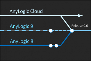 AnyLogic 9 overview and roadmap